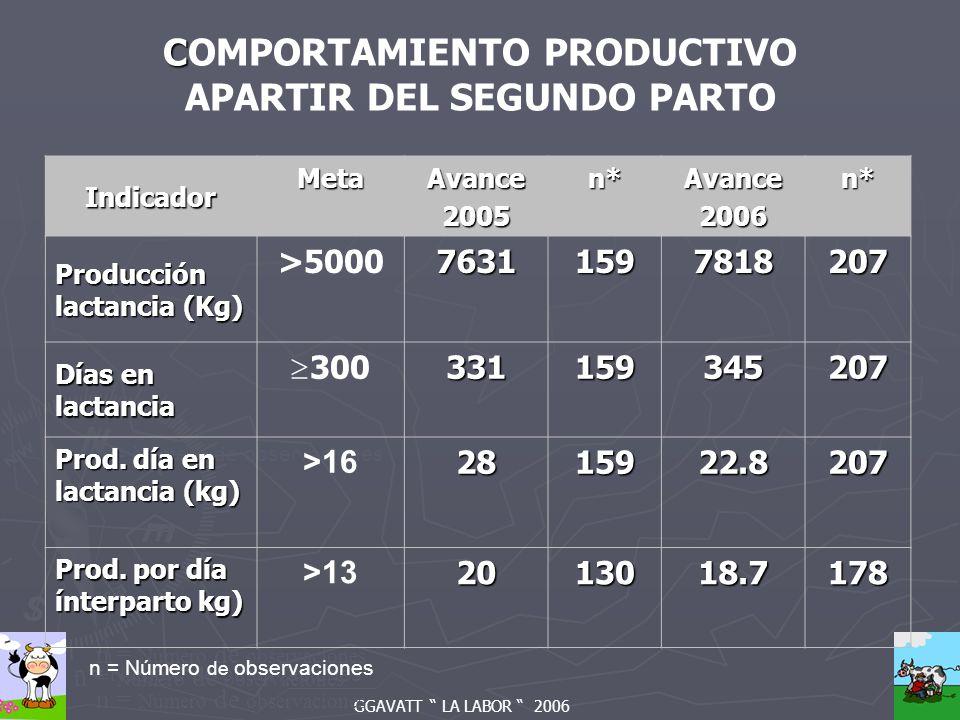 GGAVATT LA LABOR 2006 n = Número de observaciones C COMPORTAMIENTO PRODUCTIVO APARTIR DEL SEGUNDO PARTO Indicador MetaAvance2005n*Avance2006n* Producción lactancia (Kg) >500076311597818207 Días en lactancia 300331159345207 Prod.