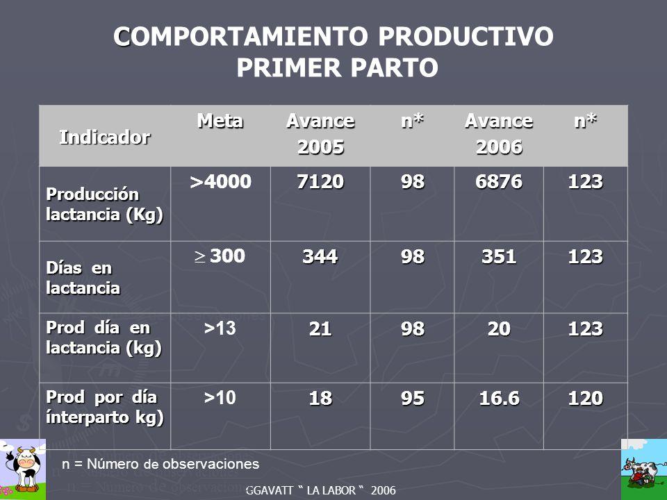 GGAVATT LA LABOR 2006 n = Número de observaciones C COMPORTAMIENTO PRODUCTIVO PRIMER PARTO Indicador MetaAvance2005n*Avance2006n* Producción lactancia (Kg) >40007120986876123 Días en lactancia 30034498351123 Prod día en lactancia (kg) >13219820123 Prod por día ínterparto kg) >10189516.6120