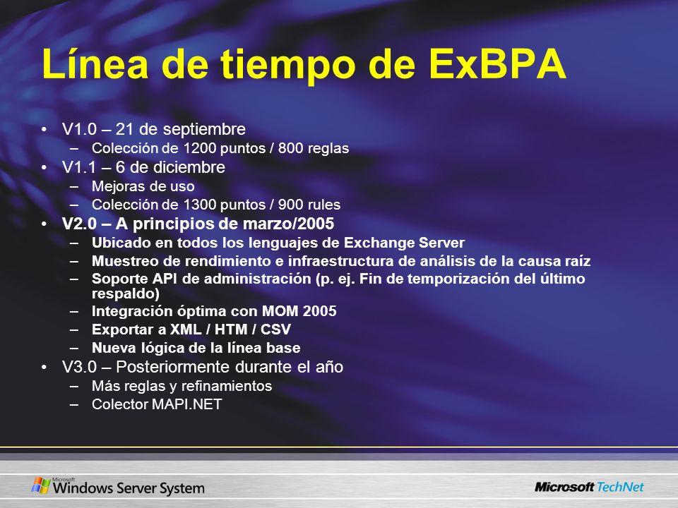 Línea de tiempo de ExBPA V1.0 – 21 de septiembre –Colección de 1200 puntos / 800 reglas V1.1 – 6 de diciembre –Mejoras de uso –Colección de 1300 punto