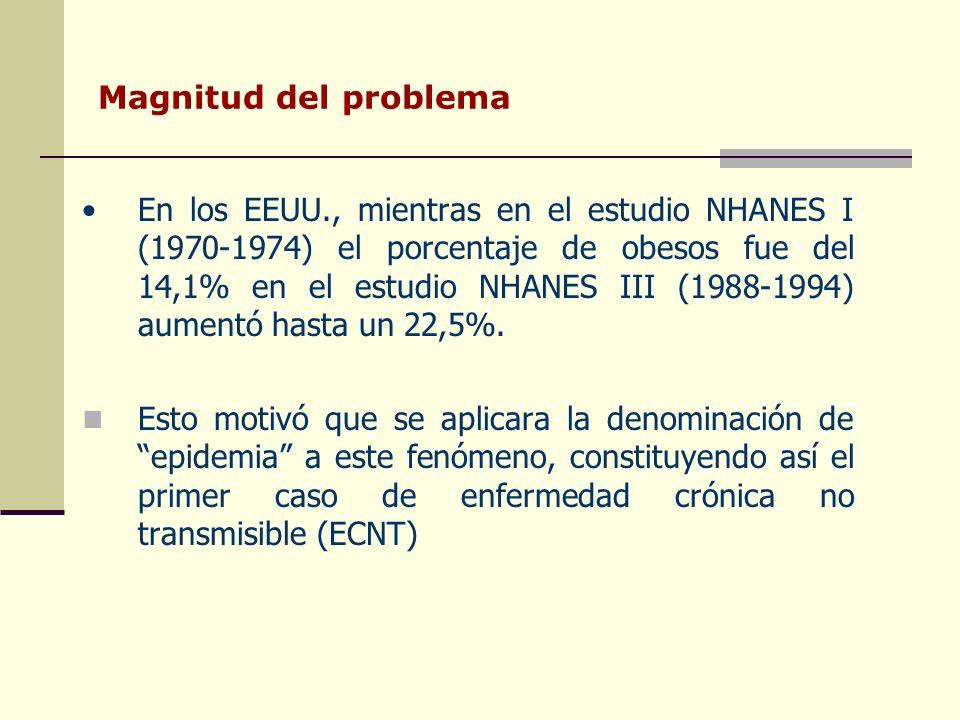Magnitud del problema En los EEUU., mientras en el estudio NHANES I (1970-1974) el porcentaje de obesos fue del 14,1% en el estudio NHANES III (1988-1994) aumentó hasta un 22,5%.