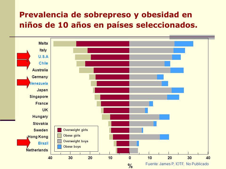 Prevalencia de sobrepreso y obesidad en niños de 10 años en países seleccionados.