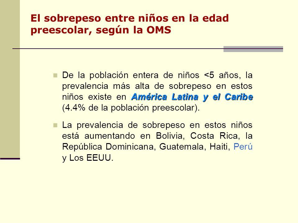 El sobrepeso entre niños en la edad preescolar, según la OMS América Latina y el Caribe De la población entera de niños <5 años, la prevalencia más alta de sobrepeso en estos niños existe en América Latina y el Caribe (4.4% de la población preescolar).