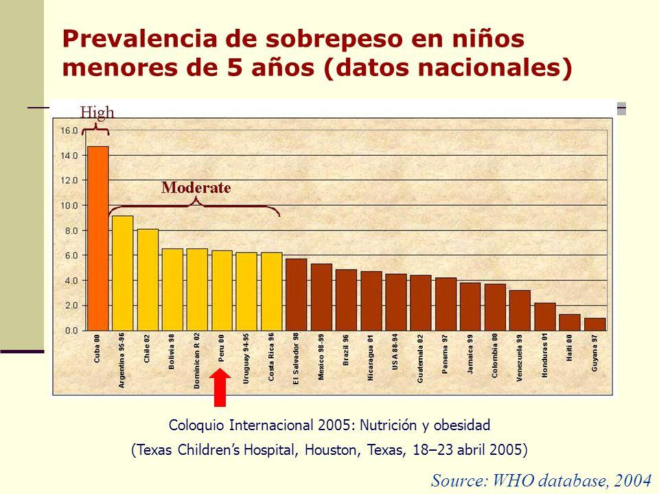 Prevalencia de sobrepeso en niños menores de 5 años (datos nacionales) Source: WHO database, 2004 Coloquio Internacional 2005: Nutrición y obesidad (Texas Childrens Hospital, Houston, Texas, 18–23 abril 2005)