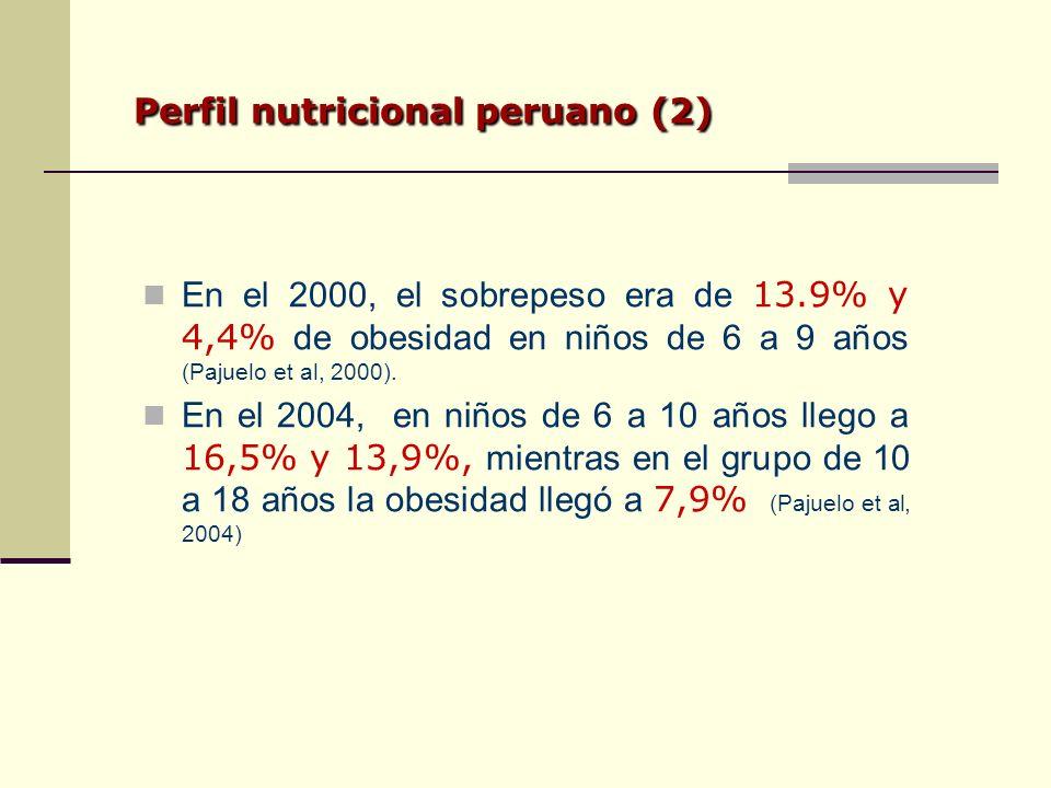 En el 2000, el sobrepeso era de 13.9% y 4,4% de obesidad en niños de 6 a 9 años (Pajuelo et al, 2000).