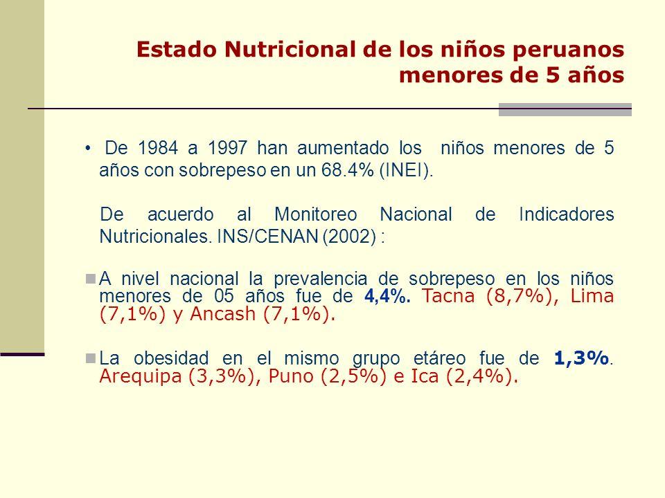 Estado Nutricional de los niños peruanos menores de 5 años De 1984 a 1997 han aumentado los niños menores de 5 años con sobrepeso en un 68.4% (INEI).