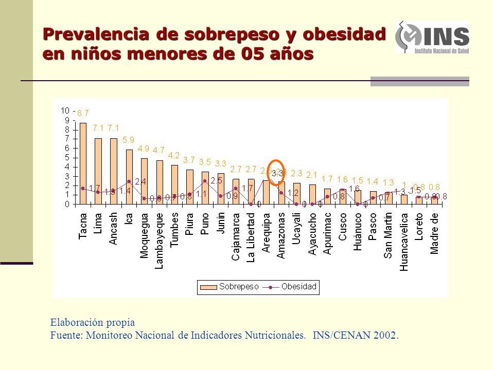 Prevalencia de sobrepeso y obesidad en niños menores de 05 años Elaboración propia Fuente: Monitoreo Nacional de Indicadores Nutricionales.