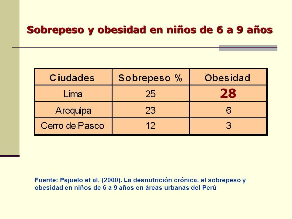 Sobrepeso y obesidad en niños de 6 a 9 años Fuente: Pajuelo et al.