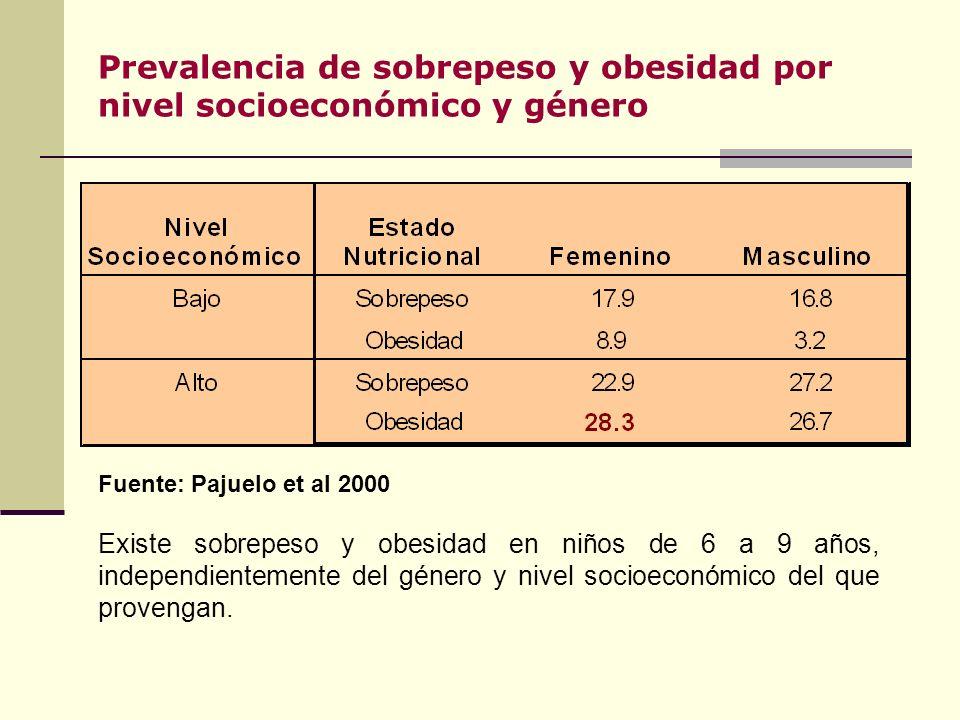 Prevalencia de sobrepeso y obesidad por nivel socioeconómico y género Fuente: Pajuelo et al 2000 Existe sobrepeso y obesidad en niños de 6 a 9 años, independientemente del género y nivel socioeconómico del que provengan.