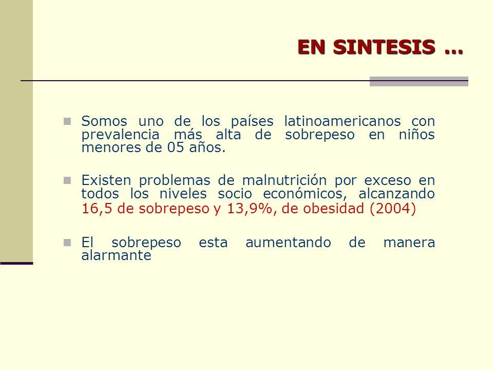 Somos uno de los países latinoamericanos con prevalencia más alta de sobrepeso en niños menores de 05 años.