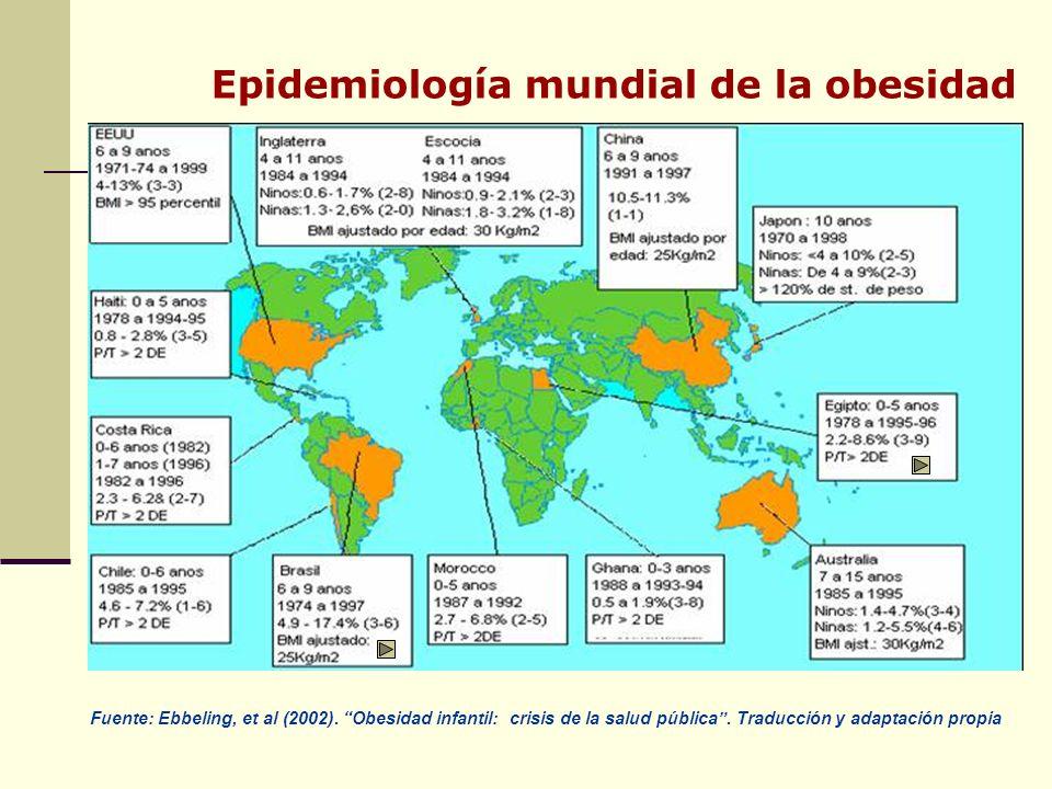 Epidemiología mundial de la obesidad Fuente: Ebbeling, et al (2002).