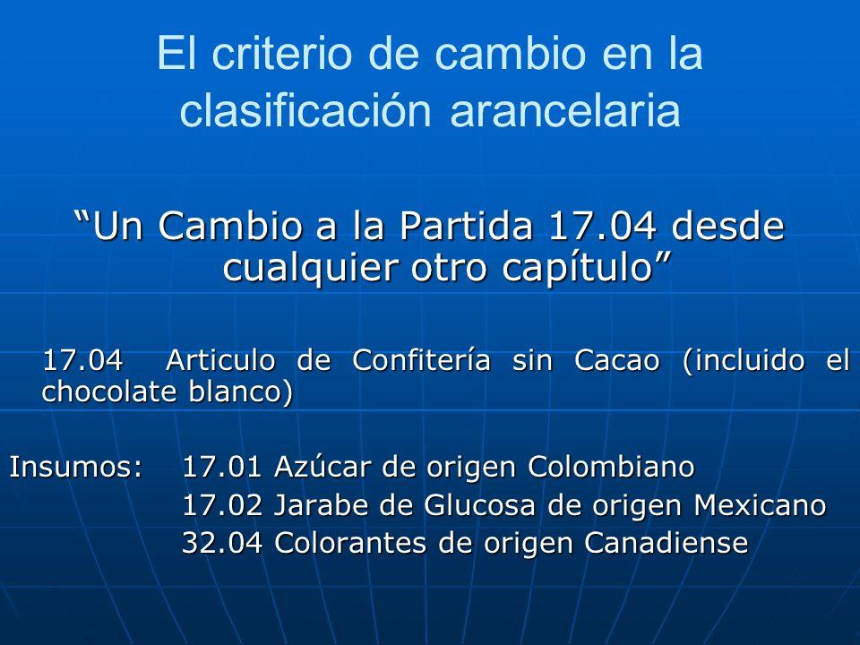El criterio de cambio en la clasificación arancelaria Un Cambio a la Partida 17.04 desde cualquier otro capítulo 17.04 Articulo de Confitería sin Caca
