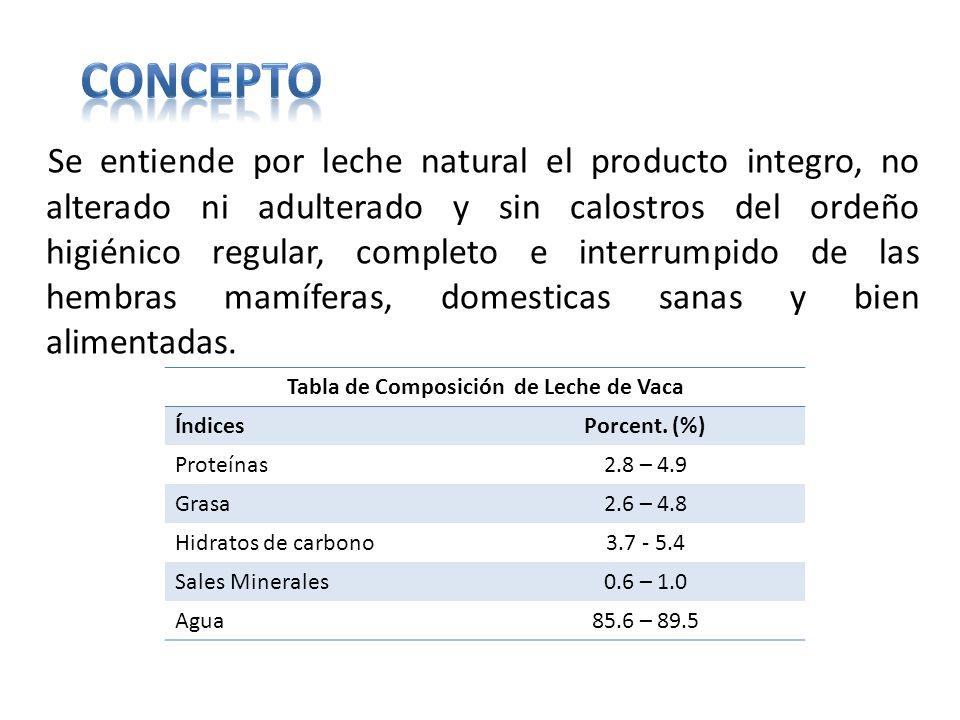 Se entiende por leche natural el producto integro, no alterado ni adulterado y sin calostros del ordeño higiénico regular, completo e interrumpido de