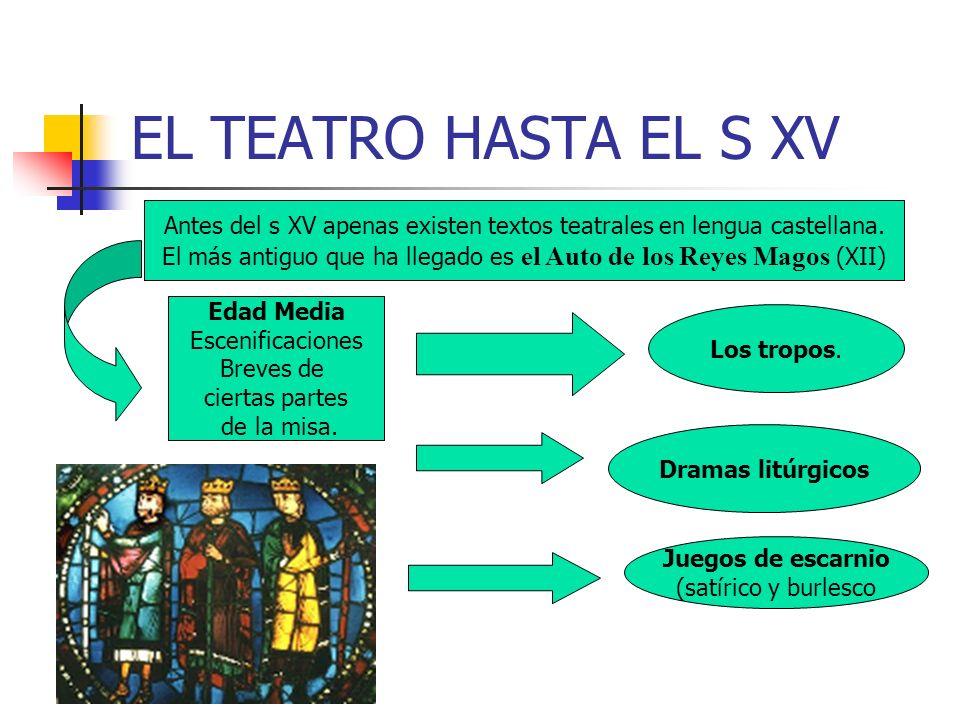 EL TEATRO HASTA EL S XV Antes del s XV apenas existen textos teatrales en lengua castellana. El más antiguo que ha llegado es el Auto de los Reyes Mag