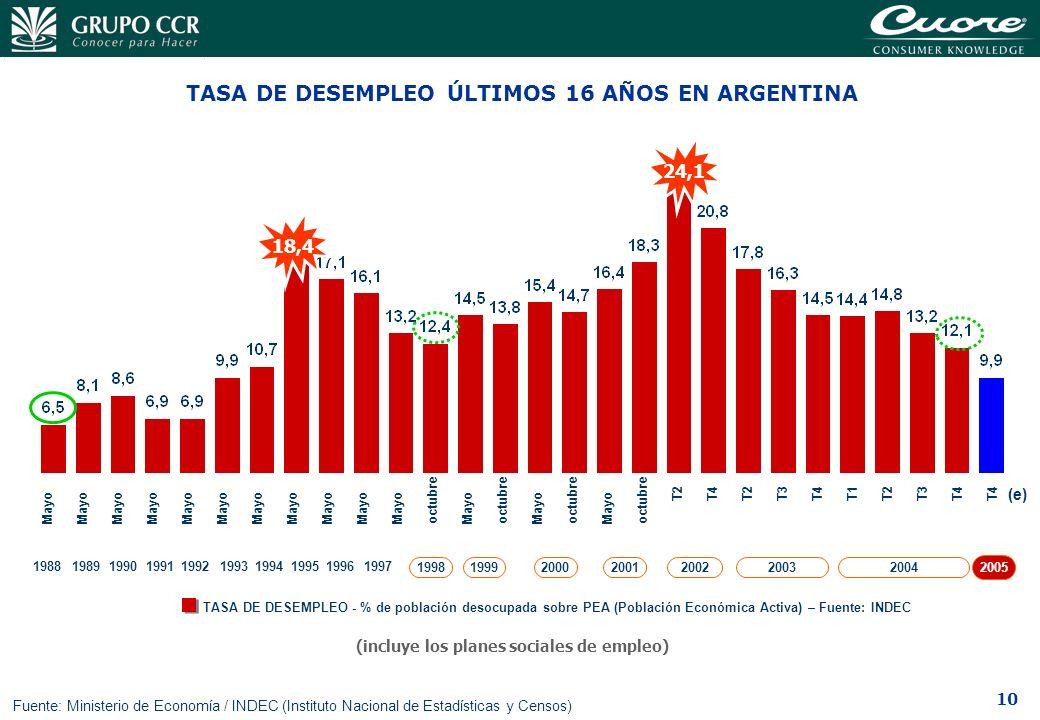 10 TASA DE DESEMPLEO ÚLTIMOS 16 AÑOS EN ARGENTINA Fuente: Ministerio de Economía / INDEC (Instituto Nacional de Estadísticas y Censos) TASA DE DESEMPL