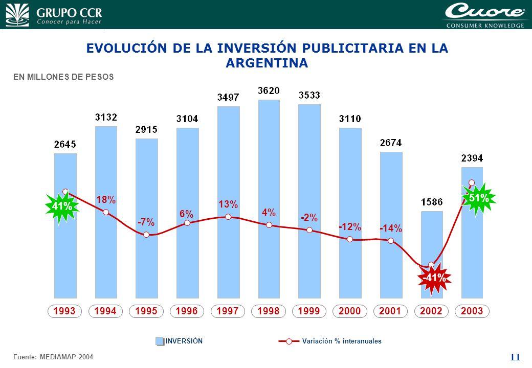 11 EVOLUCIÓN DE LA INVERSIÓN PUBLICITARIA EN LA ARGENTINA INVERSIÓN 1993 Variación % interanuales 1994199519961997199819992000200120022003 EN MILLONES