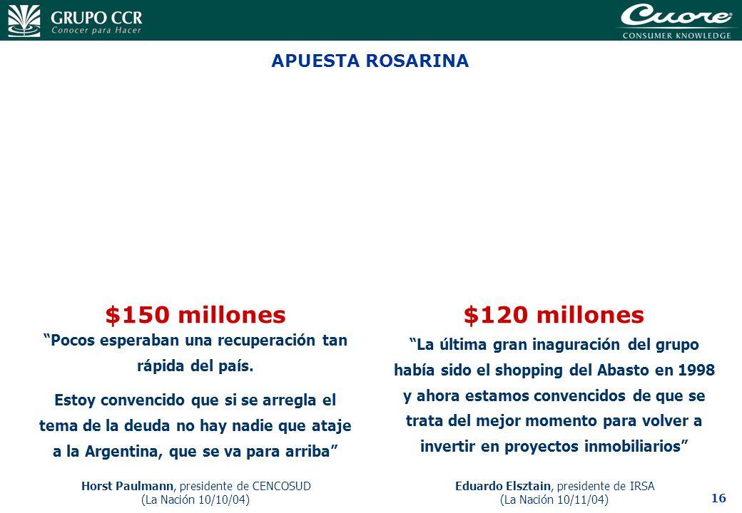 16 APUESTA ROSARINA $150 millones Pocos esperaban una recuperación tan rápida del país. Estoy convencido que si se arregla el tema de la deuda no hay
