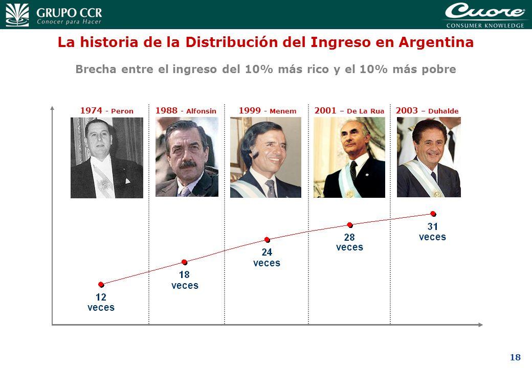 18 La historia de la Distribución del Ingreso en Argentina Brecha entre el ingreso del 10% más rico y el 10% más pobre 1974 - Peron 1988 - Alfonsin 19