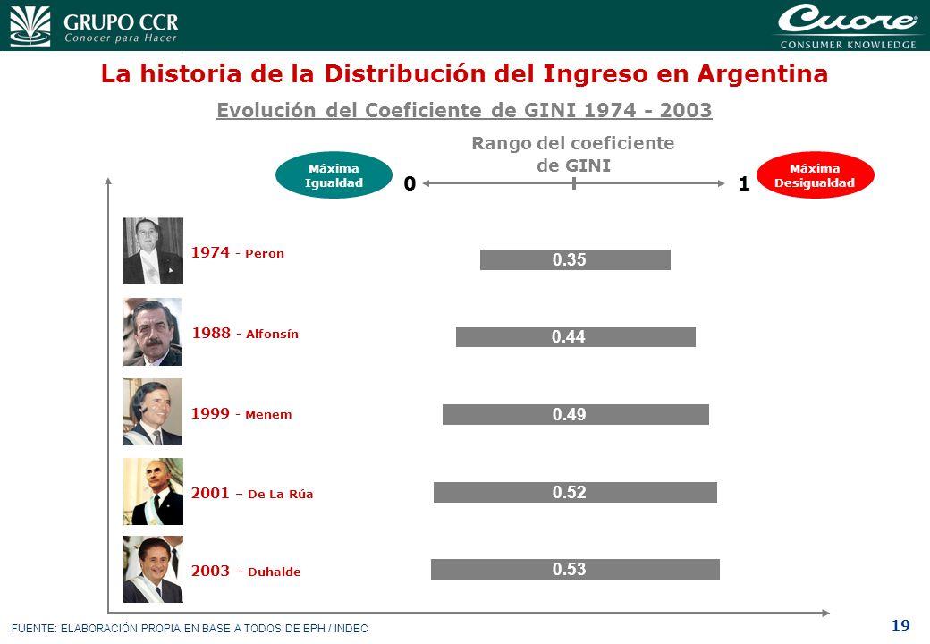 19 La historia de la Distribución del Ingreso en Argentina Evolución del Coeficiente de GINI 1974 - 2003 Rango del coeficiente de GINI Máxima Desigual