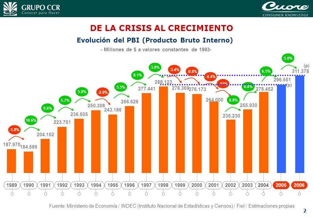2 2006 311.378 5.0% (p) Evolución del PBI (Producto Bruto Interno) - Millones de $ a valores constantes de 1993- Fuente: Ministerio de Economía / INDE