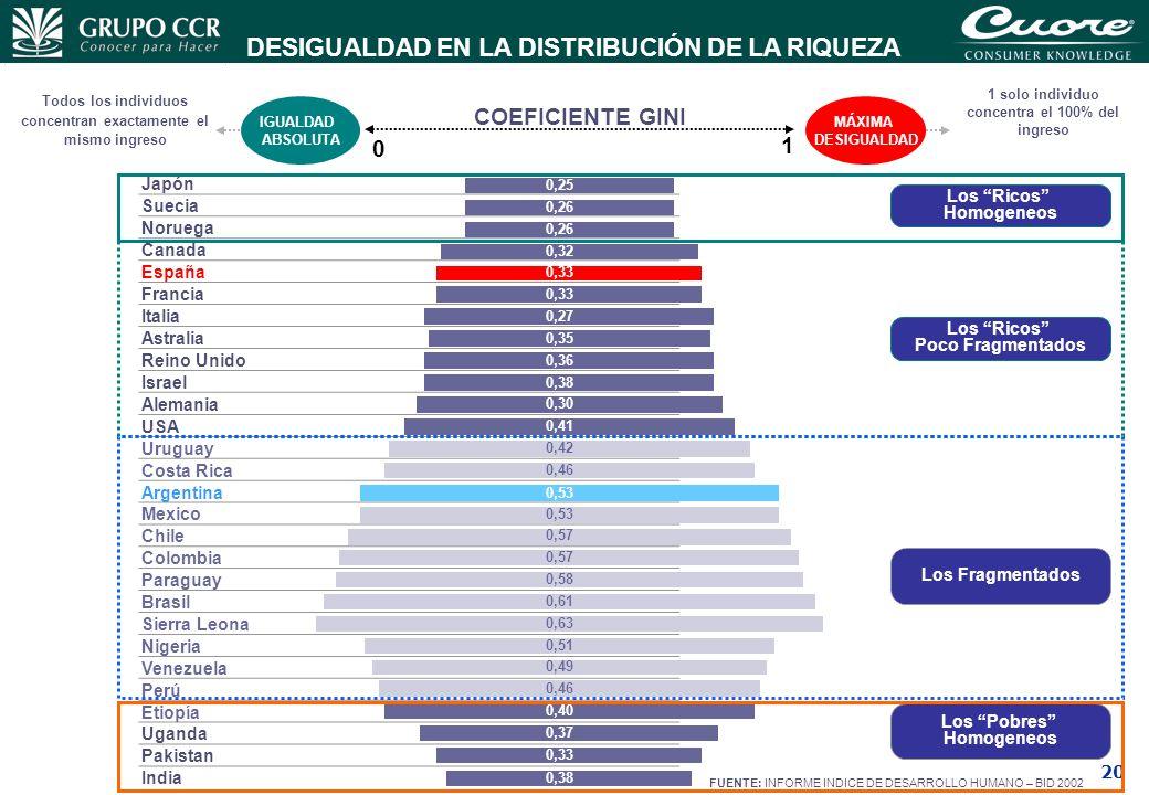 20 DESIGUALDAD EN LA DISTRIBUCIÓN DE LA RIQUEZA FUENTE: INFORME INDICE DE DESARROLLO HUMANO – BID 2002 IGUALDAD ABSOLUTA 0 1 MÁXIMA DESIGUALDAD Todos