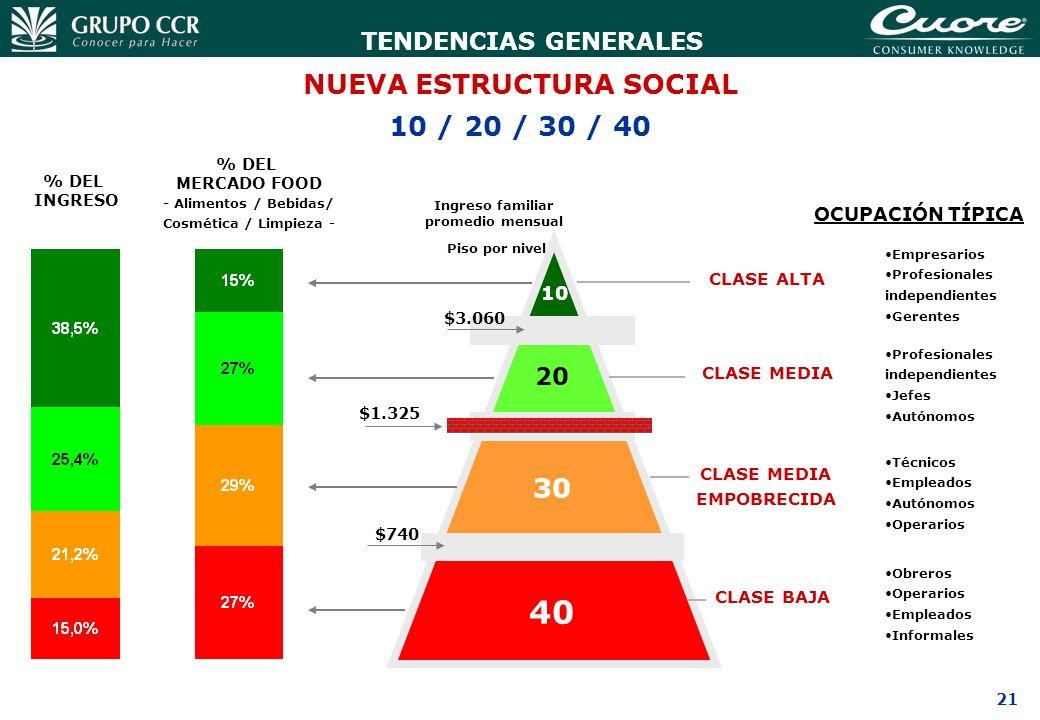 22 Ingreso y Trabajo en Argentina TIPO DE TRABAJO: formal vs informal 1990 FUENTE: EPH / INDEC % de trabajadores en negro (sobre total trabajadores) 1995200120032004 ( * ) ÚLTIMO TRIMESTRE 2003 INGRESO SEGÚN OCUPACIÓN ( * ) Empleados privados En blanco Empleados públicos PROMEDIO NACIONAL Cuentapropistas Empleados privados En negro Servicio doméstico