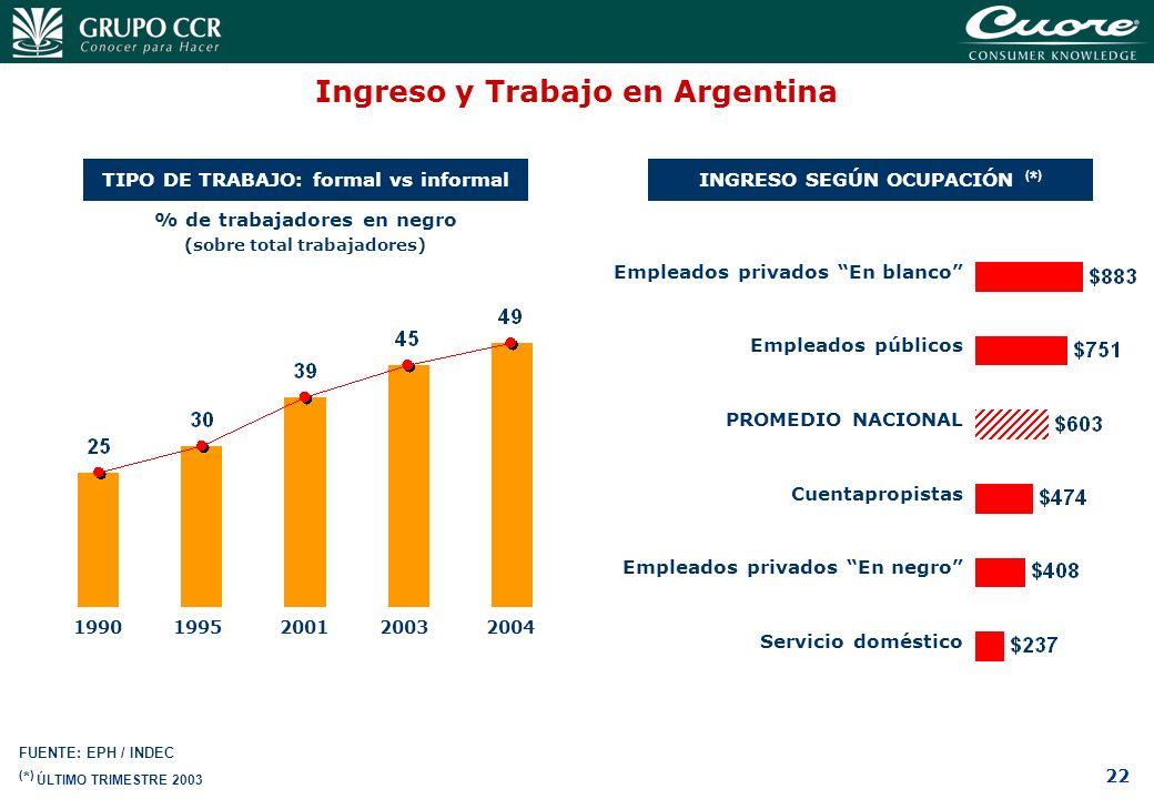 22 Ingreso y Trabajo en Argentina TIPO DE TRABAJO: formal vs informal 1990 FUENTE: EPH / INDEC % de trabajadores en negro (sobre total trabajadores) 1