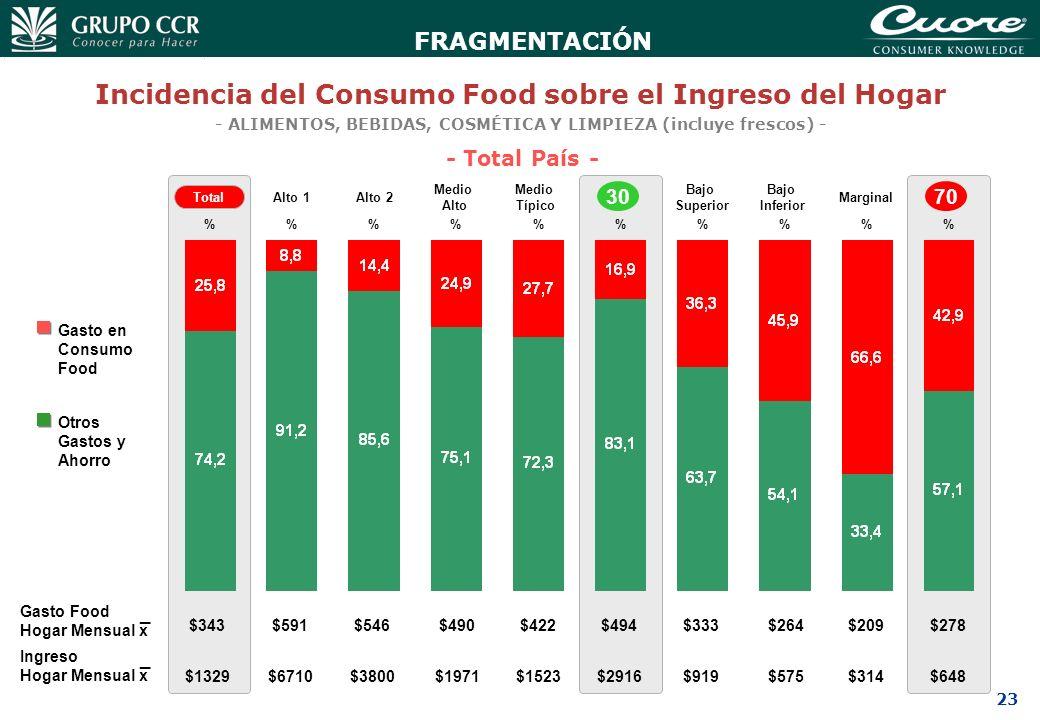 23 Incidencia del Consumo Food sobre el Ingreso del Hogar - ALIMENTOS, BEBIDAS, COSMÉTICA Y LIMPIEZA (incluye frescos) - - Total País - Gasto en Consu