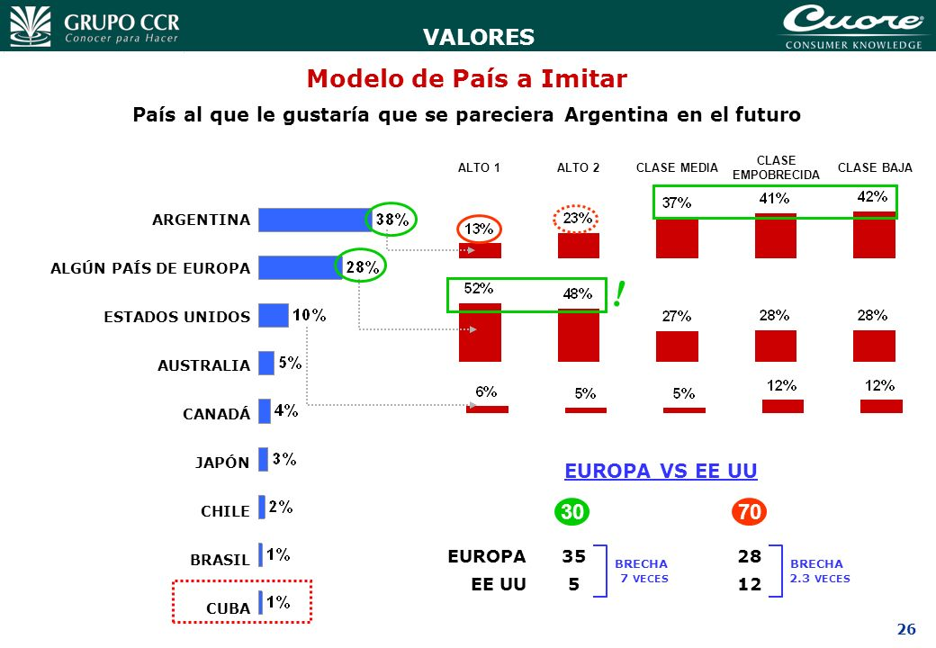 26 Modelo de País a Imitar VALORES País al que le gustaría que se pareciera Argentina en el futuro CUBA BRASIL CHILE JAPÓN CANADÁ AUSTRALIA ESTADOS UN