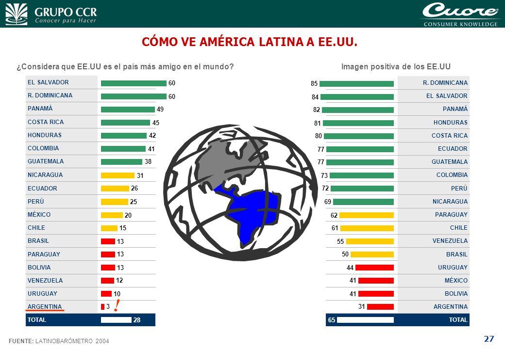27 CÓMO VE AMÉRICA LATINA A EE.UU. FUENTE: LATINOBARÓMETRO 2004 GUATEMALA COLOMBIA HONDURAS COSTA RICA PANAMÁ R. DOMINICANA EL SALVADOR 38 41 42 45 49