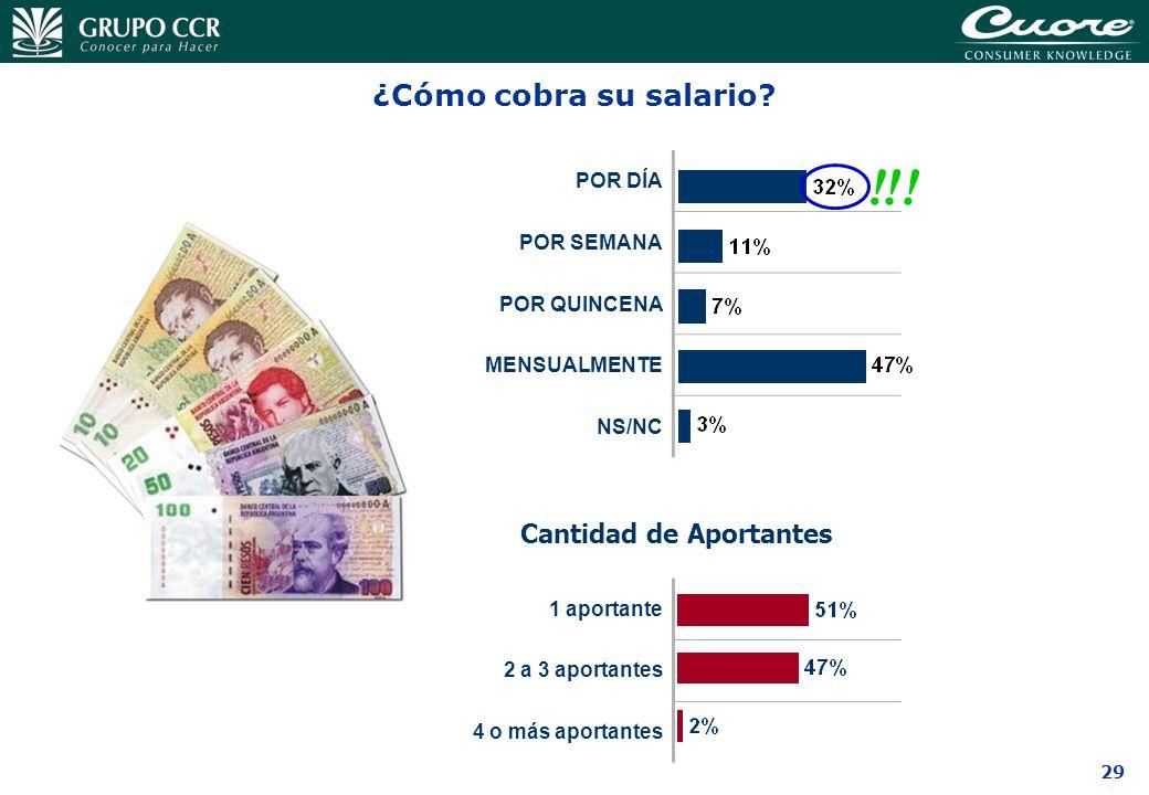 29 ¿Cómo cobra su salario? POR DÍA POR SEMANA POR QUINCENA MENSUALMENTE NS/NC !!! Cantidad de Aportantes 4 o más aportantes 2 a 3 aportantes 1 aportan