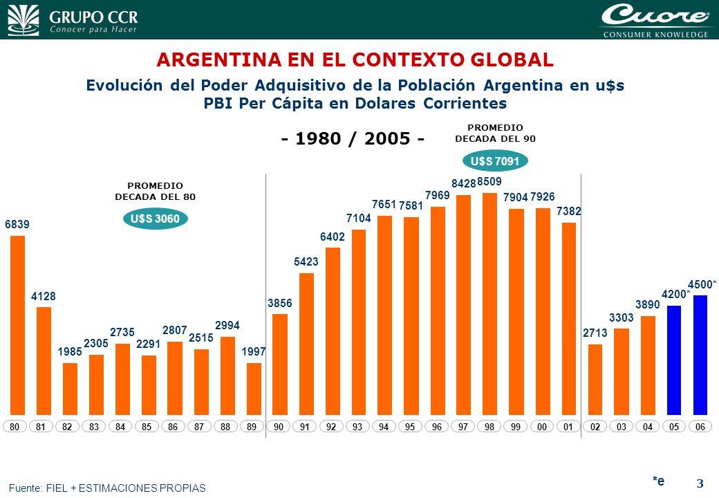 3 Evolución del Poder Adquisitivo de la Población Argentina en u$s PBI Per Cápita en Dolares Corrientes - 1980 / 2005 - Fuente: FIEL + ESTIMACIONES PR