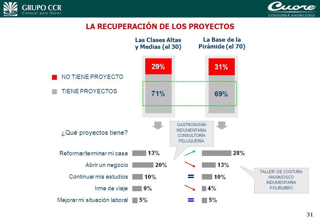 31 LA RECUPERACIÓN DE LOS PROYECTOS NO TIENE PROYECTO TIENE PROYECTOS TALLER DE COSTURA MAXIKIOSCO INDUMENTARIA POLIRUBRO GASTRONOMÍA INDUMENTARIA CON
