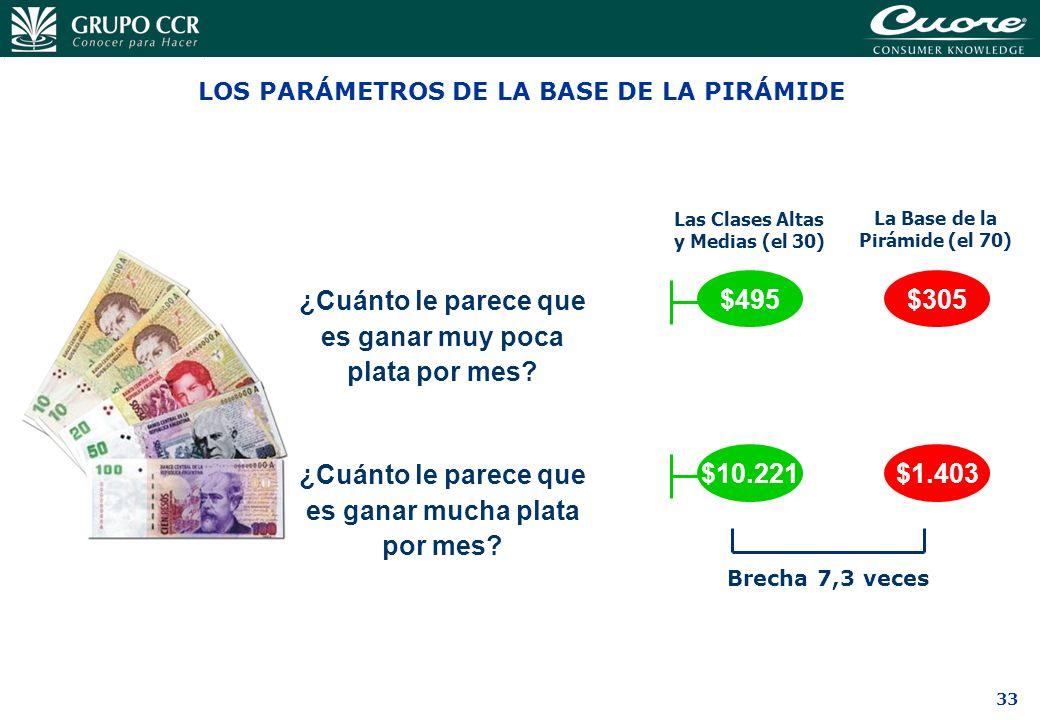 33 LOS PARÁMETROS DE LA BASE DE LA PIRÁMIDE ¿Cuánto le parece que es ganar muy poca plata por mes? ¿Cuánto le parece que es ganar mucha plata por mes?