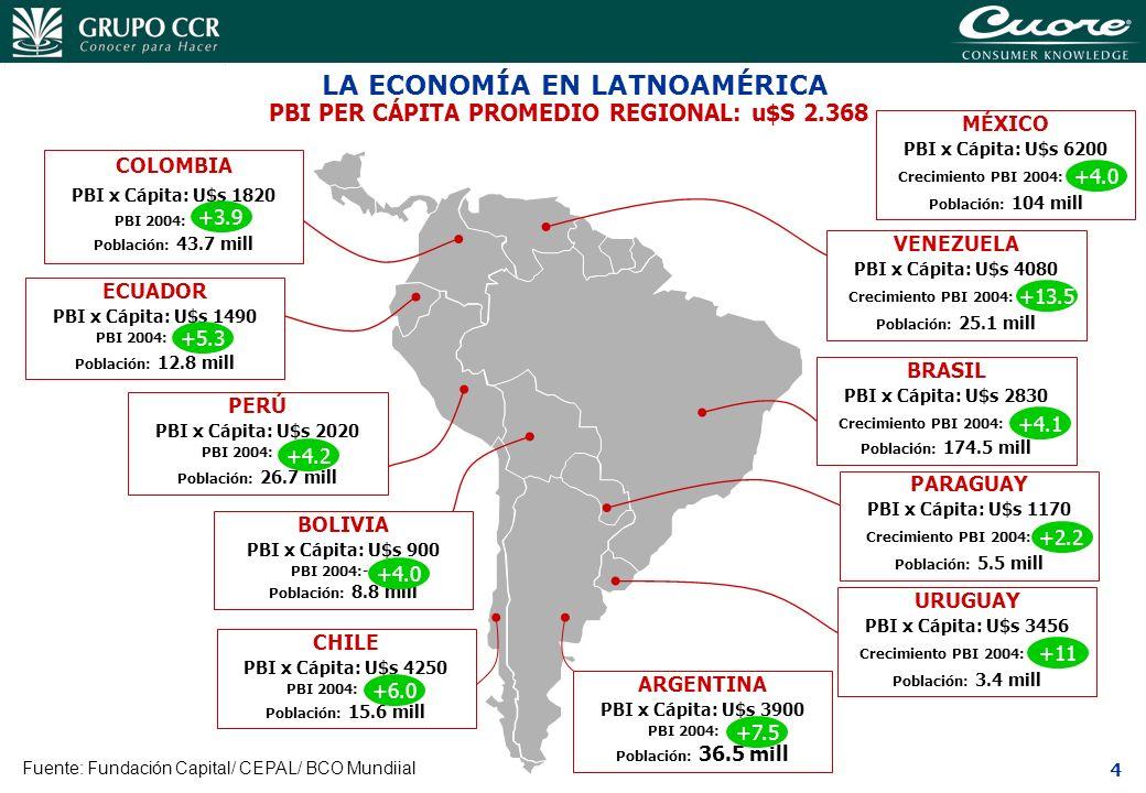 5 199319941995199619971998199920002001200220032004 (E)2005 (E) EVOLUCIÓN DE LA INVERSIÓN SOBRE EL PBI Fuente: Ministerio de Economía Se recupera la Inversión