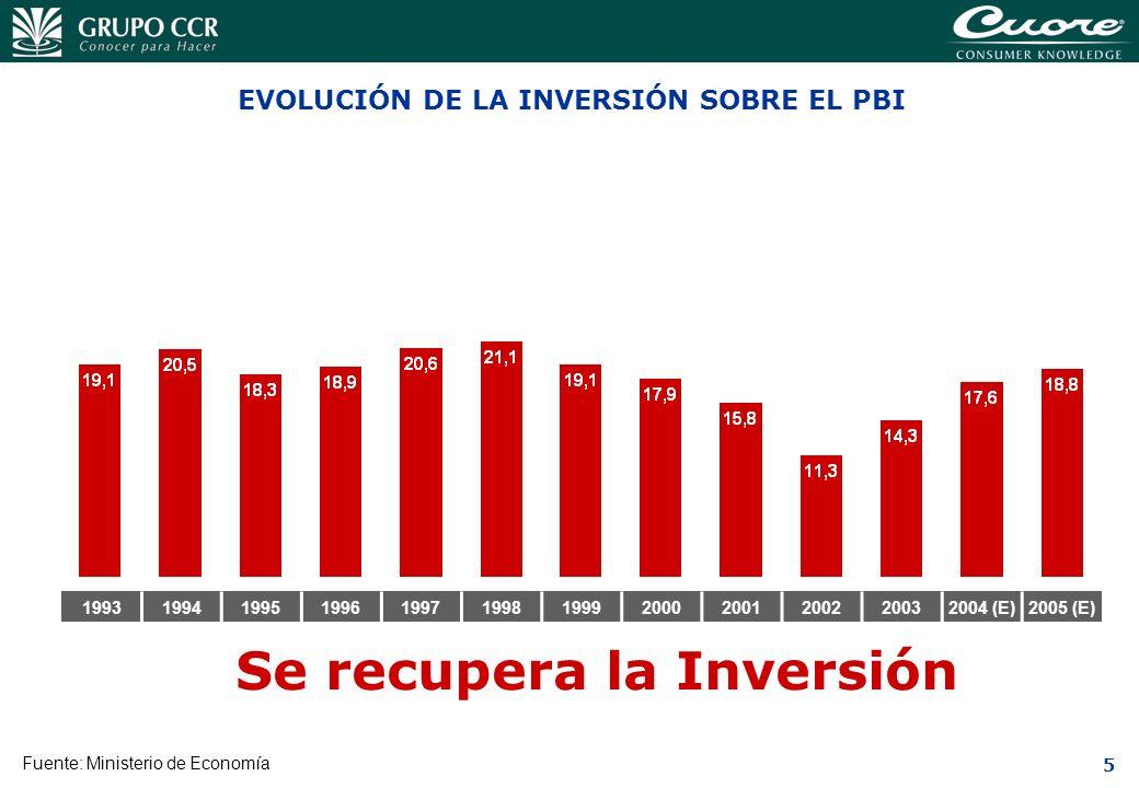 5 199319941995199619971998199920002001200220032004 (E)2005 (E) EVOLUCIÓN DE LA INVERSIÓN SOBRE EL PBI Fuente: Ministerio de Economía Se recupera la In