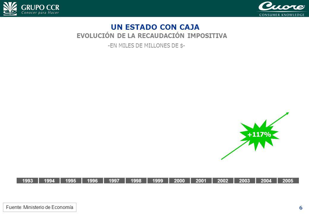 6 1993199419951996199719981999200020012002200320042005 UN ESTADO CON CAJA Fuente: Ministerio de Economía EVOLUCIÓN DE LA RECAUDACIÓN IMPOSITIVA -EN MI