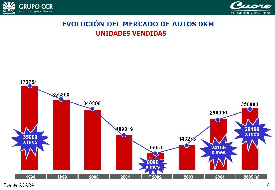 7 EVOLUCIÓN DEL MERCADO DE AUTOS 0KM UNIDADES VENDIDAS 19981999200020012002200320042005 (e) Fuente: ACARA 35000 x mes 24166 x mes 8080 x mes 29166 x m
