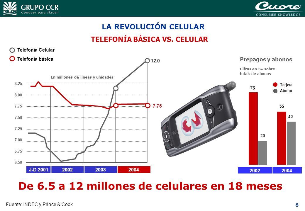 8 LA REVOLUCIÓN CELULAR TELEFONÍA BÁSICA VS. CELULAR J-D 2001200220032004 Fuente: INDEC y Prince & Cook De 6.5 a 12 millones de celulares en 18 meses