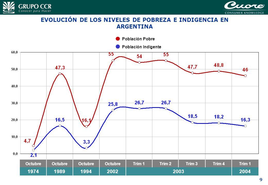 9 Octubre Trim 1Trim 2Trim 3Trim 4Trim 1 197419891994200220032004 EVOLUCIÓN DE LOS NIVELES DE POBREZA E INDIGENCIA EN ARGENTINA Población Pobre Poblac