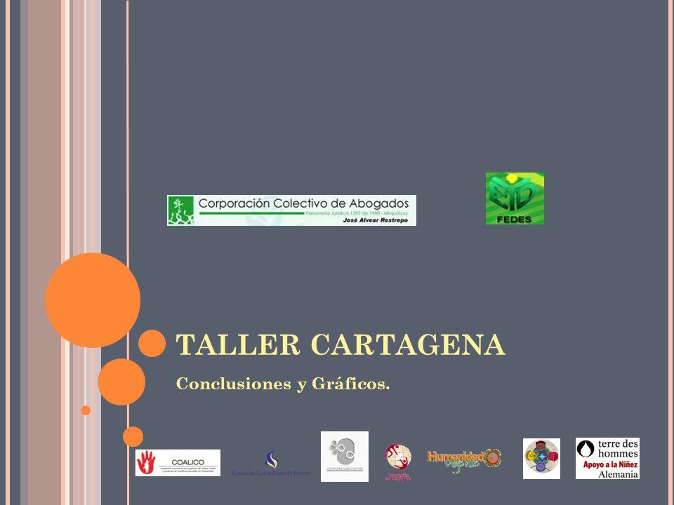 TALLER CARTAGENA Conclusiones y Gráficos.