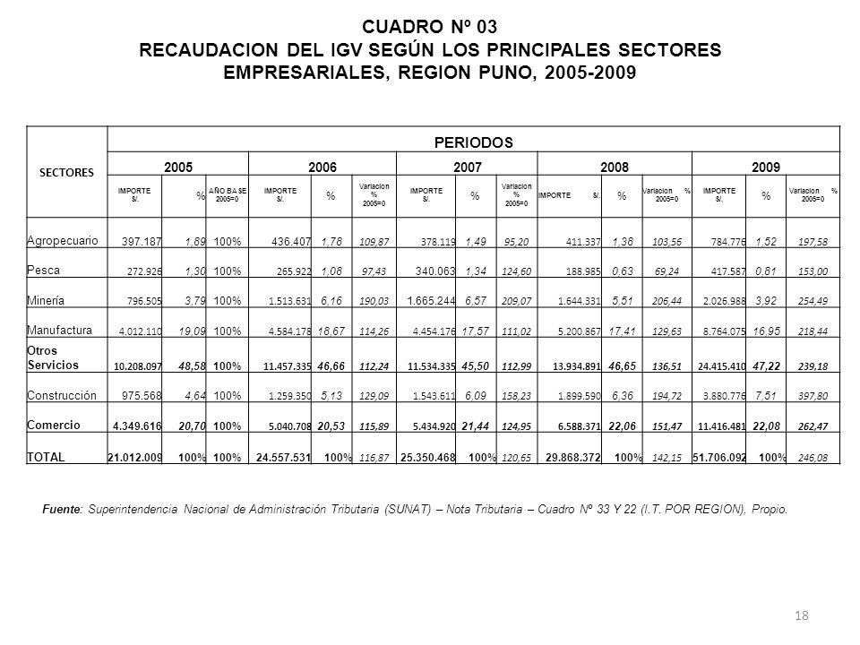 CUADRO Nº 03 RECAUDACION DEL IGV SEGÚN LOS PRINCIPALES SECTORES EMPRESARIALES, REGION PUNO, 2005-2009 SECTORES PERIODOS 20052006200720082009 IMPORTE S/.