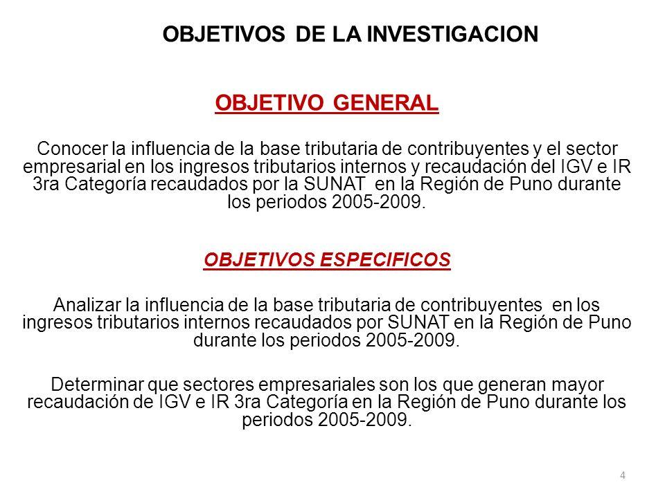 CONTRASTACION DE HIPOTESIS HIPOTESIS ESPECIFICA Nº 02 Los Empresarios de la Región de Puno se dedican fundamentalmente a la Actividad de Comercio Y Manufactura generando mayor recaudación de IGV e IR 3ra Categoría en los periodo 2005-2009.