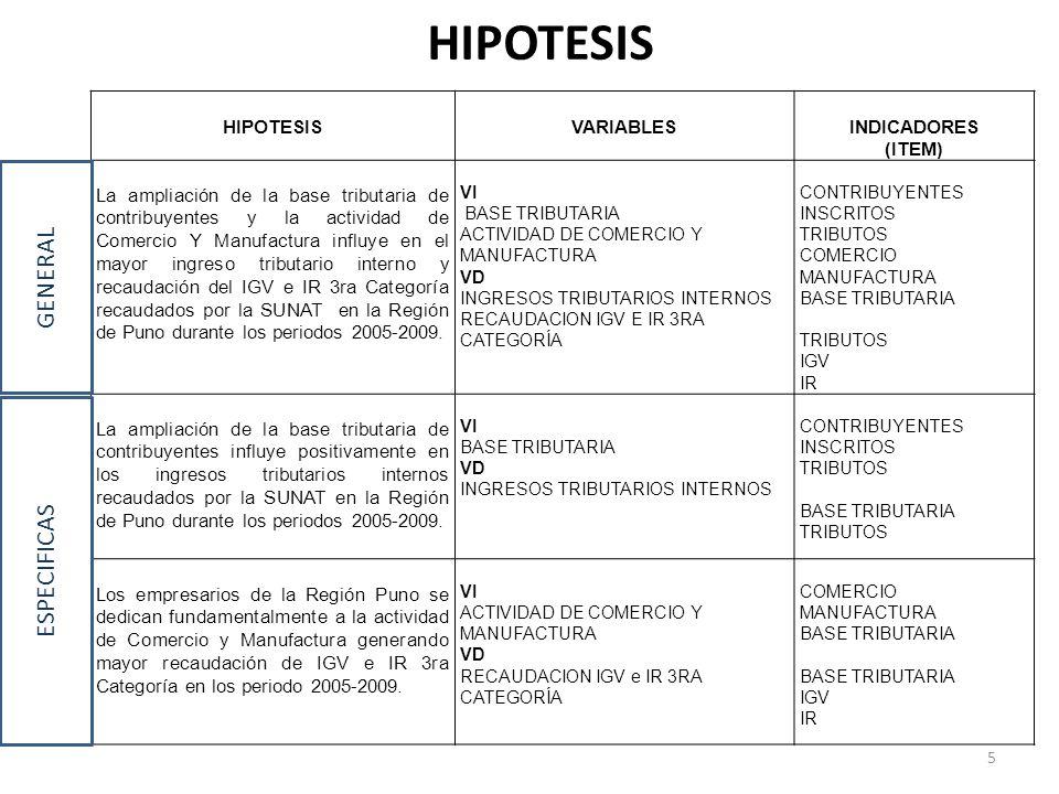 HIPOTESIS VARIABLESINDICADORES (ITEM) La ampliación de la base tributaria de contribuyentes y la actividad de Comercio Y Manufactura influye en el mayor ingreso tributario interno y recaudación del IGV e IR 3ra Categoría recaudados por la SUNAT en la Región de Puno durante los periodos 2005-2009.