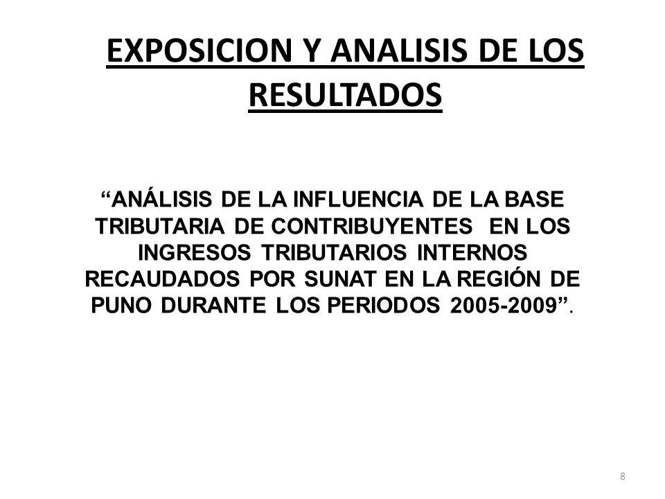 CUADRO Nº 01 CONCENTRACION DE RECAUDACION (BASE TRIBUTARIA) DE LA REGION PUNO (VARIACION PORCENTUAL 2005=0), PERIODOS 2005-2009.