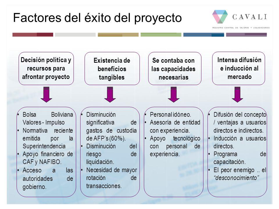 Factores del éxito del proyecto Bolsa Boliviana Valores - Impulso Normativa reciente emitida por la Superintendencia Apoyo financiero de CAF y NAFIBO.