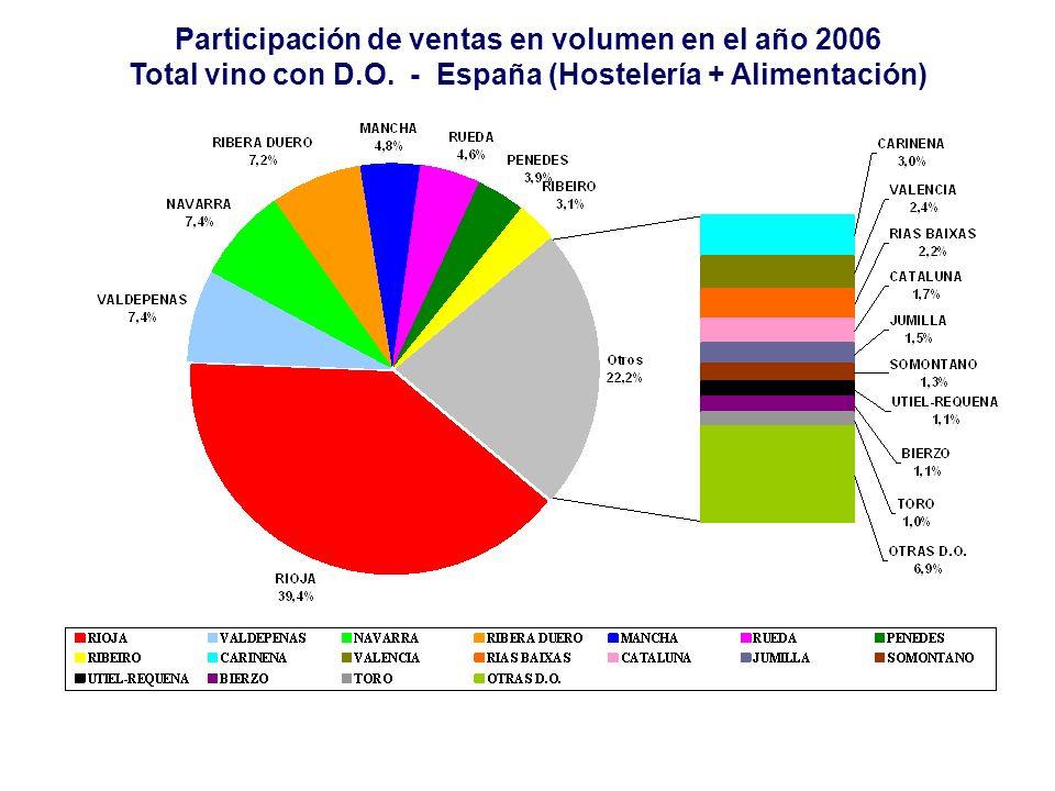 Participación de ventas en volumen en el año 2006 Total vino con D.O. - España (Hostelería + Alimentación)