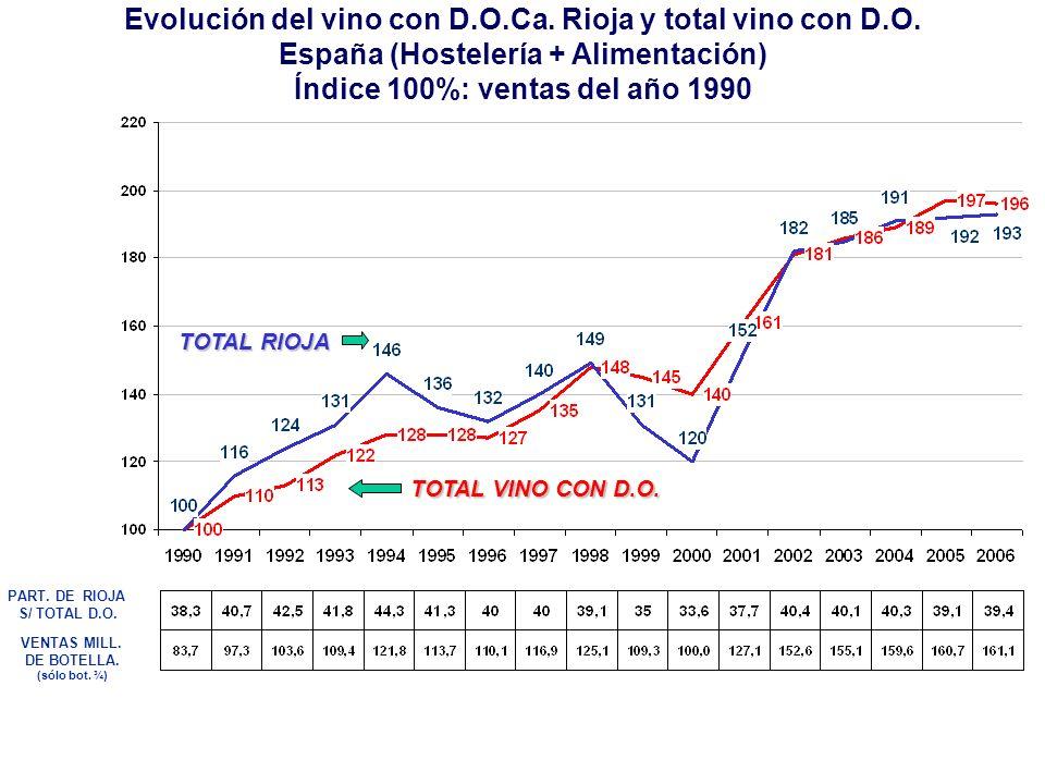 VENTAS MILL. DE BOTELLA. (sólo bot. ¾) PART. DE RIOJA S/ TOTAL D.O. TOTAL RIOJA TOTAL VINO CON D.O. Evolución del vino con D.O.Ca. Rioja y total vino