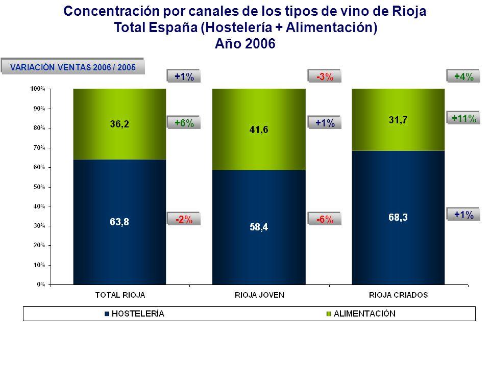 Concentración por canales de los tipos de vino de Rioja Total España (Hostelería + Alimentación) Año 2006 -3% -6% +1% +4% +1% +11% +1% -2% +6% VARIACI
