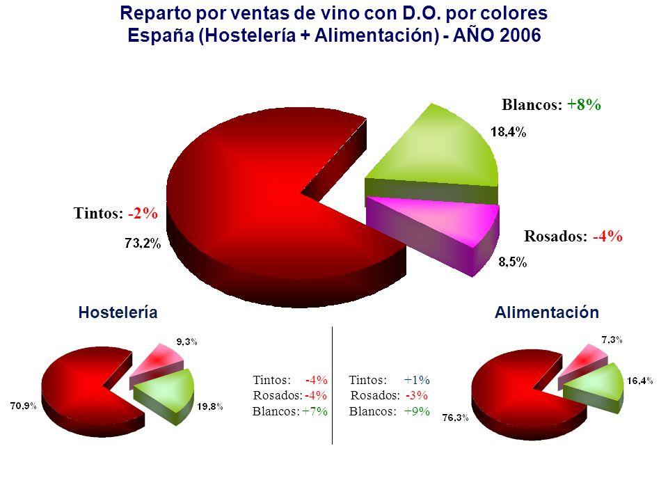 Rosados: -4% Tintos: -2% Blancos: +8% Reparto por ventas de vino con D.O. por colores España (Hostelería + Alimentación) - AÑO 2006 HosteleríaAlimenta