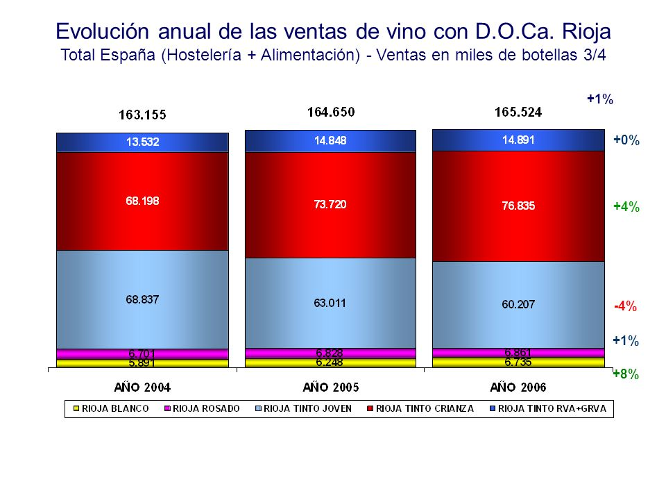 Evolución anual de las ventas de vino con D.O.Ca. Rioja Total España (Hostelería + Alimentación) - Ventas en miles de botellas 3/4 +4% +0% +1% +8% -4%